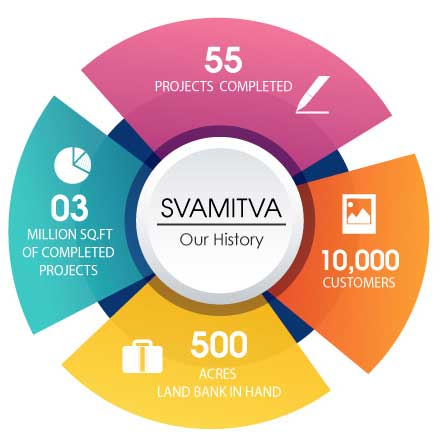 Svamitva Group